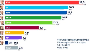 Ylen kysely: Perussuomalaiset kiilasi kakkoseksi, SDP:n etumatka kutistunut
