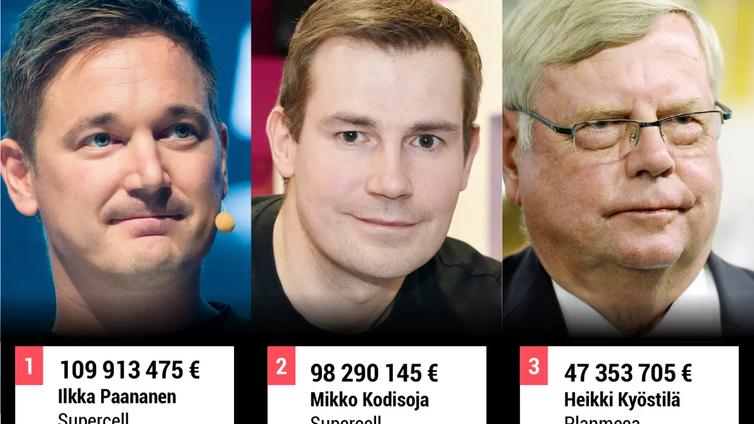 Supercellin Paananen ja Kodisoja jälleen Suomen suurituloisimmat