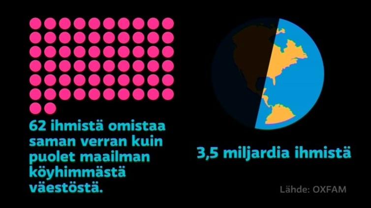 Maailman 62 rikkainta omistaa saman verran kuin köyhin puolikas maapallon väestöstä