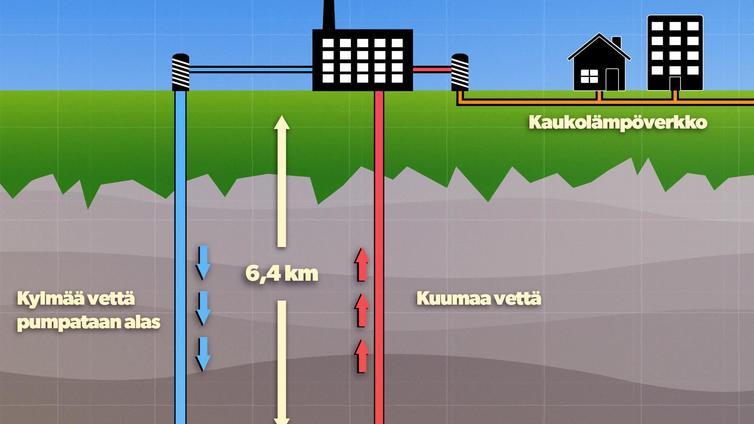 Kotimme voivat pian lämmetä maan ytimestä tulevalla energialla